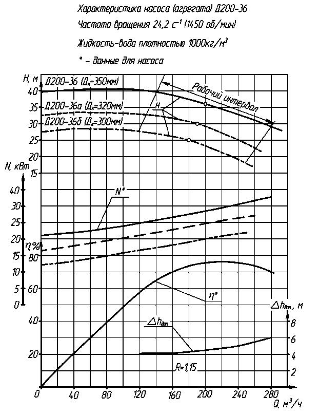 Насос д200-36б - агроводком